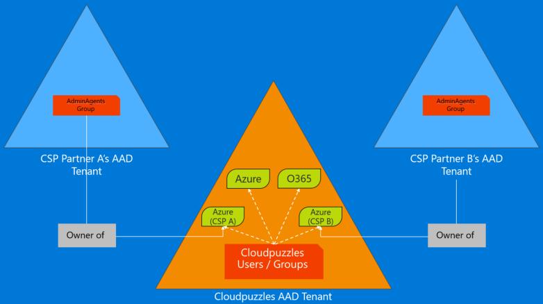 csp-aobo-multichannel